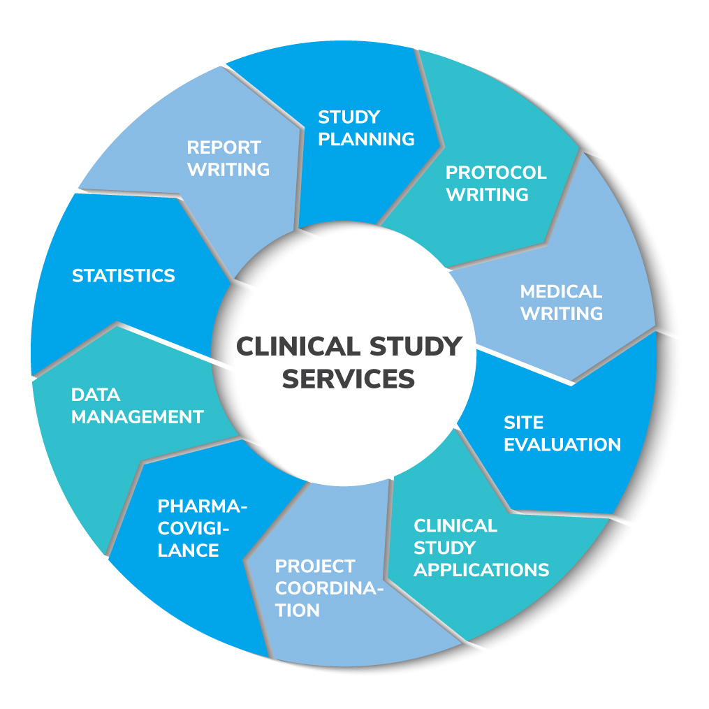 medfiles clinical study services